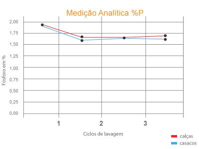 Medição Analítica %P